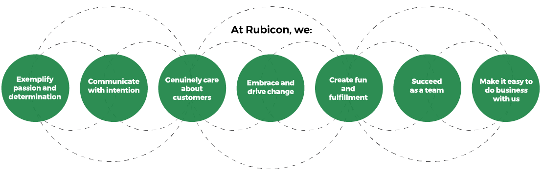 Rubicon Culture Infographic