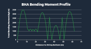 PLACEMENT ANALYSIS ENSURES BHA INTEGRITY